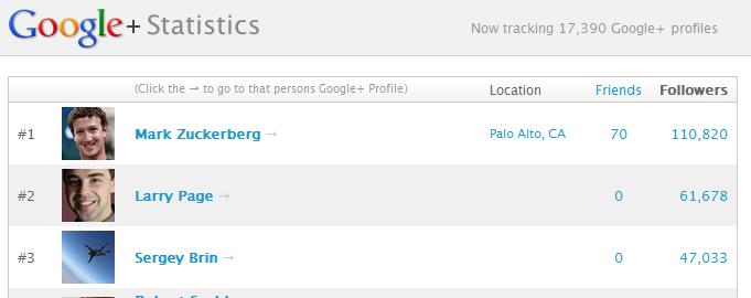 google-plus-statistics